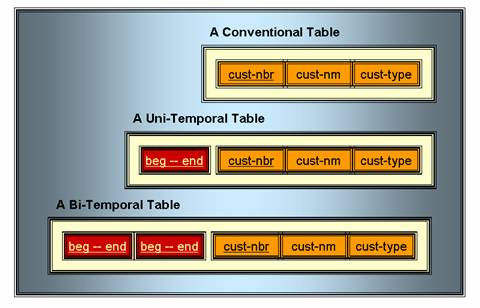Tempolal Table Structure